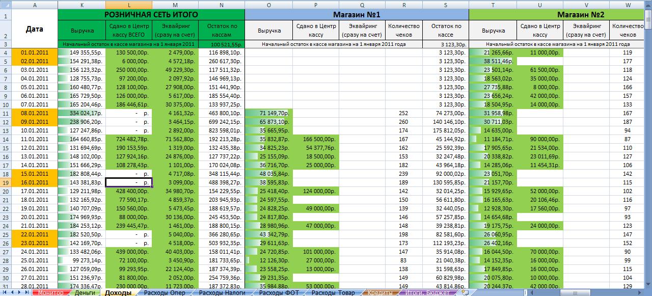 Как сделать кассовый отчет в excel
