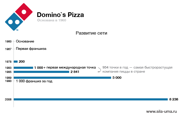 Dominos-Pizza-01