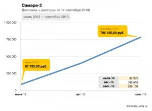 Franchisees-General-Revenue-Samara-2