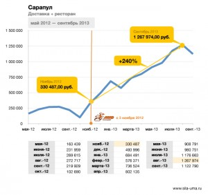 Franchisees-General-Revenue-Sarapul