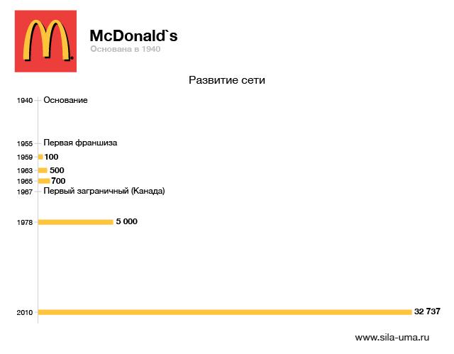 McDonalds-01