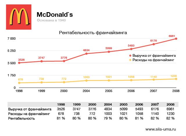 McDonalds-02