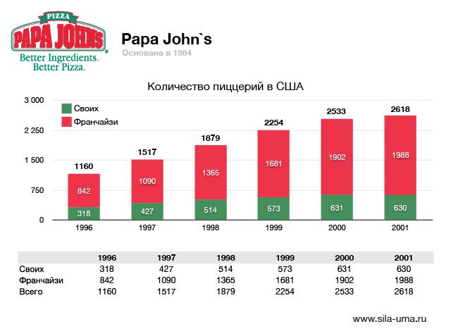 Papa-Johns-01