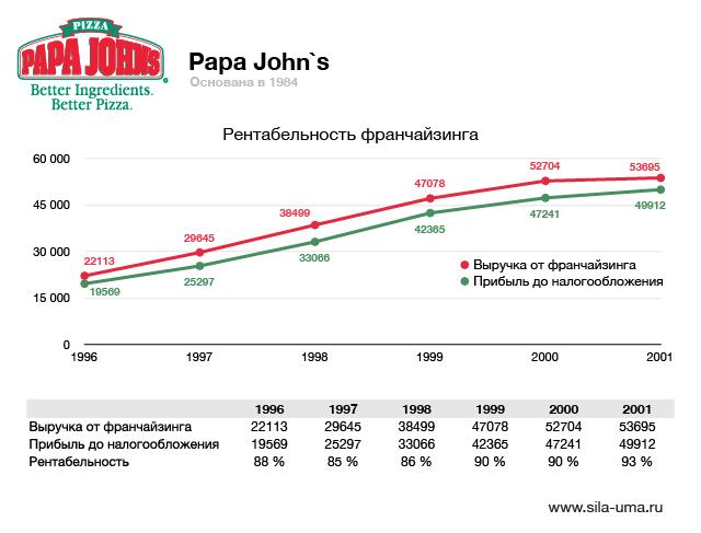 Papa-Johns-02