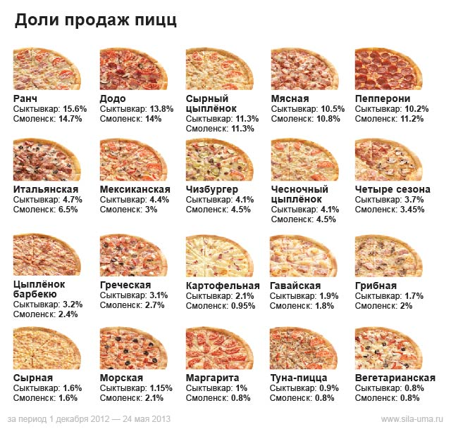 Pizza-Popularity-2012-2013 (1)