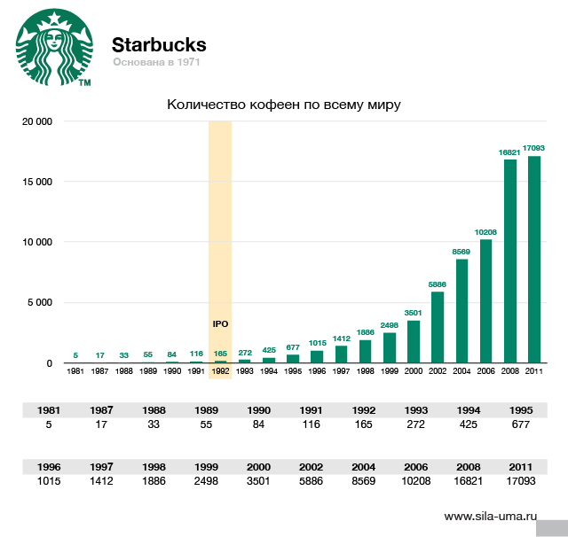 starbucks in 2004 driving for global dominance Starbucks's market dominance coupled with its hyperaggressive for market-driving in the grand scheme of starbucks's global.