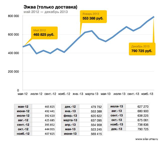 Revenue-Ezhva-2012-2013-Montly