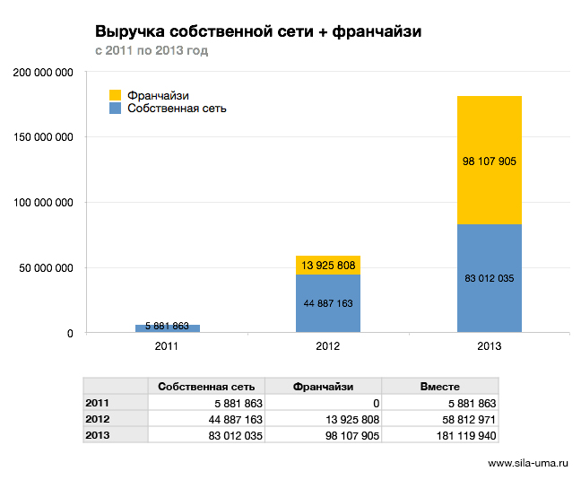 Revenue-Own+Franchisees-2011-2013-by-Years