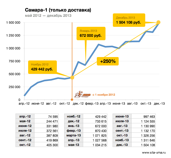 Revenue-Samara-1-2012-2013-Monthly