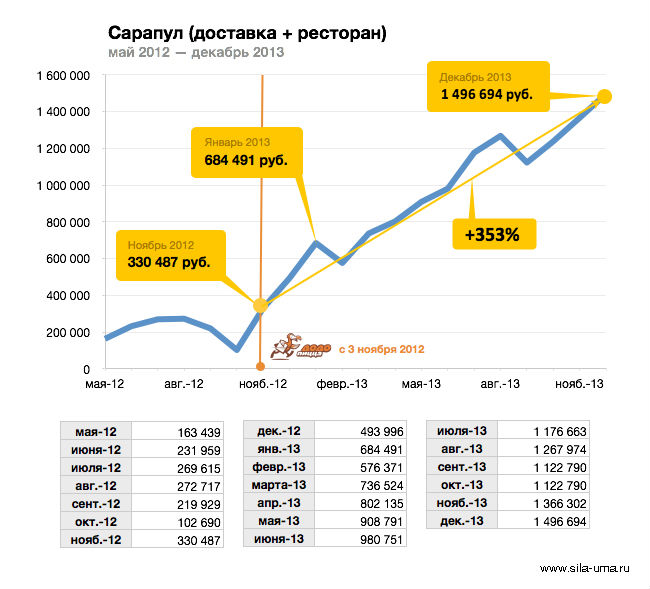 Revenue-Sarapul-2012-2013-Monthly