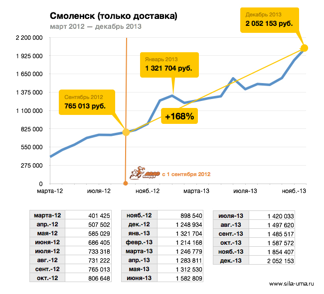 Revenue-Smolensk-2012-2013-Monthly