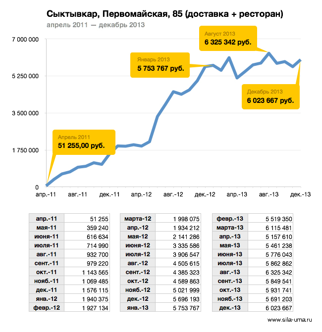 Revenue-Syktyvkar-2011-2013-Monthly