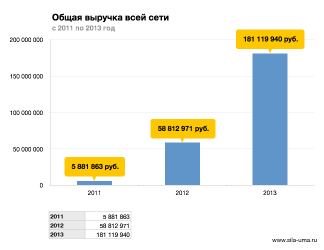 Revenue-Total-2011-2013-by-Years