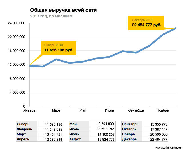 Revenue-Total-2013-Monthly