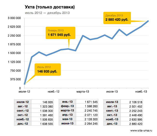 Revenue-Ukhta-2012-2013-Monthly