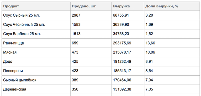 Популярность таблица