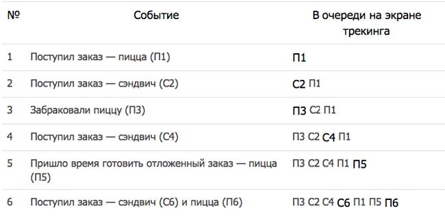 Таблица пример