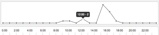График график