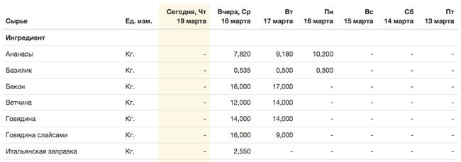 Результат таблица