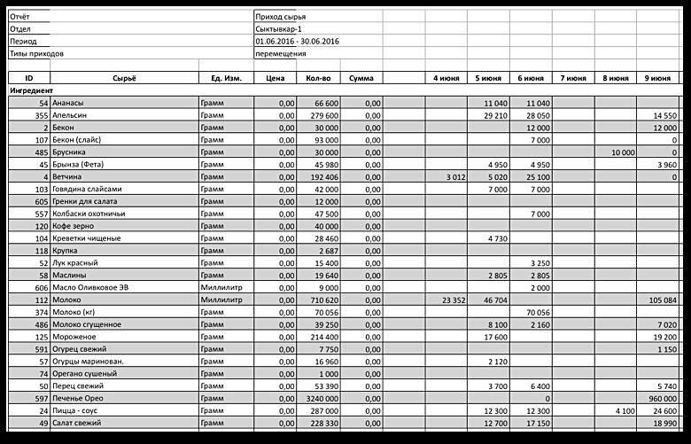 Это ещё неполный список ингредеинтов, которые заказал Сыктывкар-1 у ПРЦ